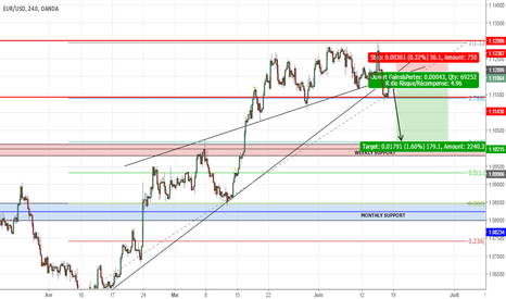 EURUSD: EURUSD SHORT IDEAL