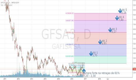 GFSA3: gfsa3 no ponto de compra forte, junto a retraçao de 61%