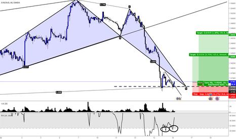 EURAUD: Bullish Bat with RSI Divergence