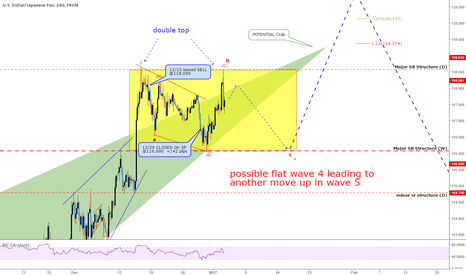 USDJPY: QUICK UPDATE: USDJPY - Potential Patterns Unfulfilled. Now What?
