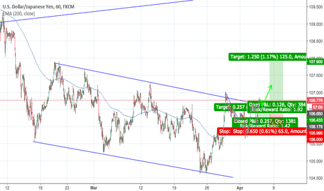 USDJPY: long opportunity on UJ clean and simple