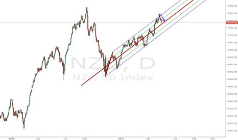 NZD: NZD index loosing steam