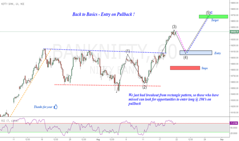 BANKNIFTY: BankNifty : Bored ?? Let's Buy Some Banks :)
