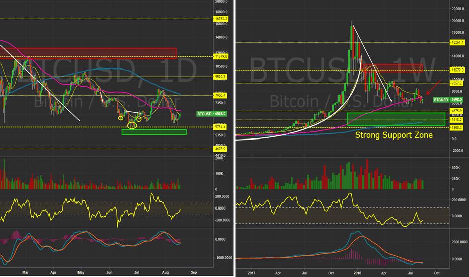 BTCUSD: $BTCUSD - Daily&Weekly. 5800 strong base?!  #Bitcoin