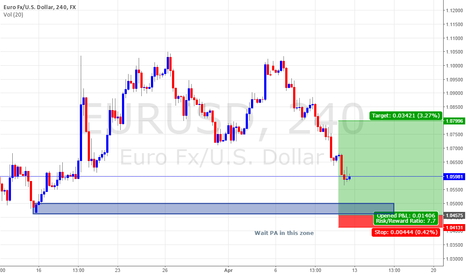 EURUSD: Probably the best time to look for long