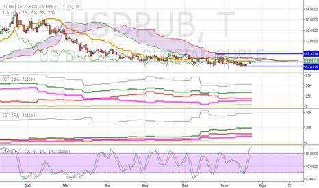 USDRUB: USDRUB - Alçalan Konsolidasyon