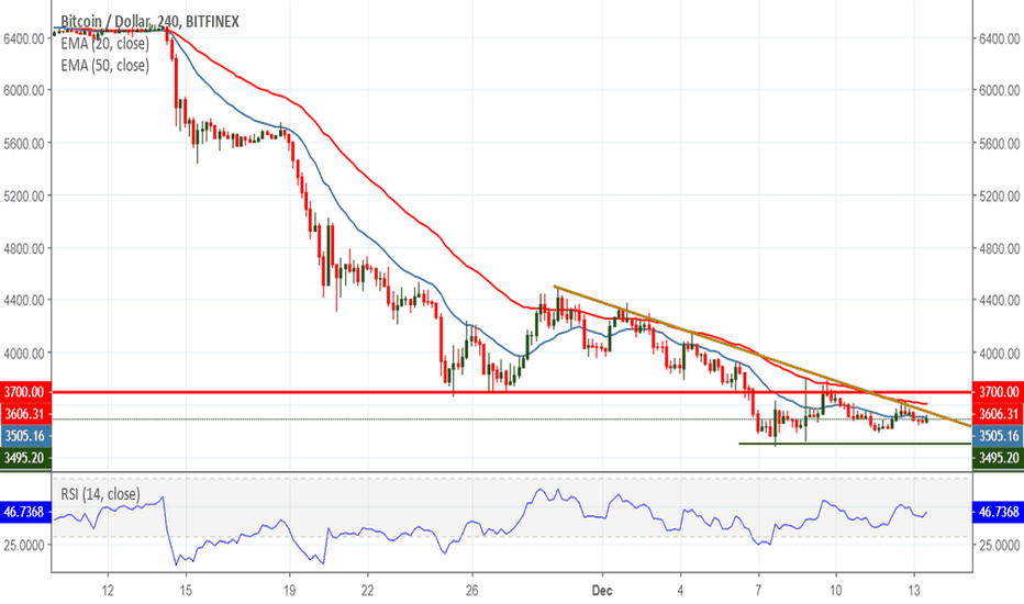 BTCUSD: Stop The FUD! Bitcoin Hovers Below $3,500