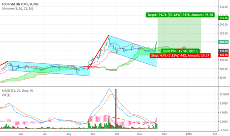 TFCILTD: TFCI Ltd on a Bullish Flag Breakout