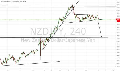 NZDJPY: LOOKING GOOD TO SELL NZDJPY
