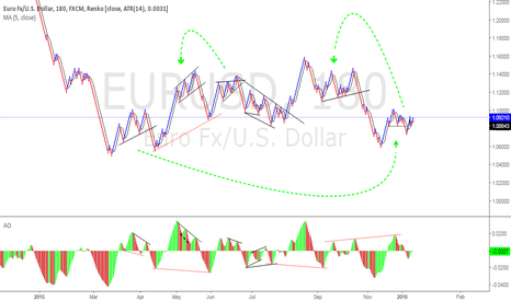 EURUSD: True market fractals which repeat it self again and again