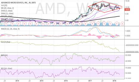AMD: a fake diamond. $AMD