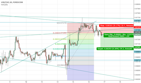 USDCHF: its going to short guyss...