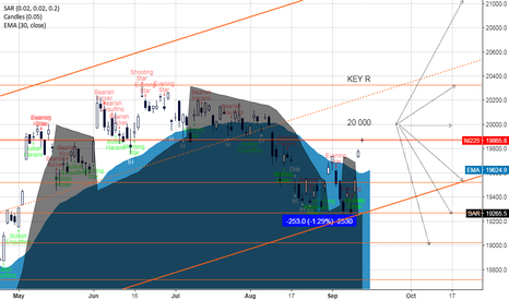 NI225: Japan is waiting for the next move