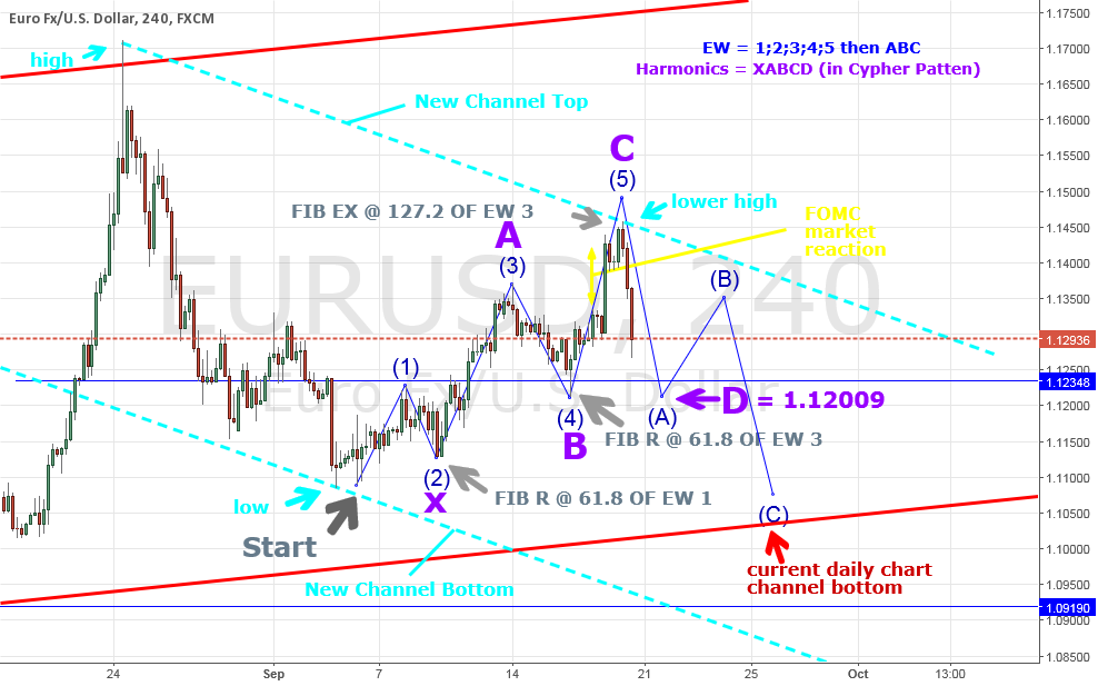 EURUSD 4H  { fibonacci;elliott wave and harmonics }