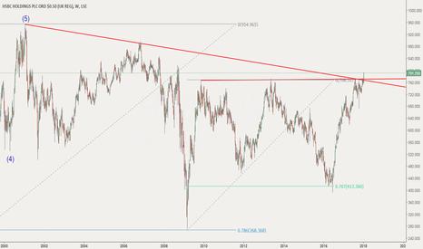 HSBA Stock Price and Chart — LSE:HSBA — TradingView