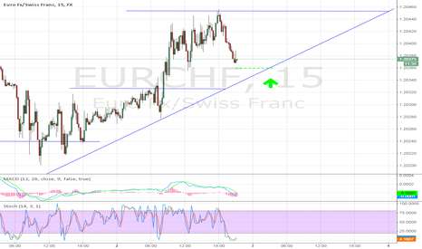 EURCHF: EURCHF - Incoming Step Up