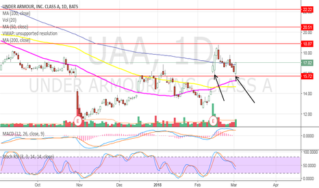 UAA: UAA - Retest gap