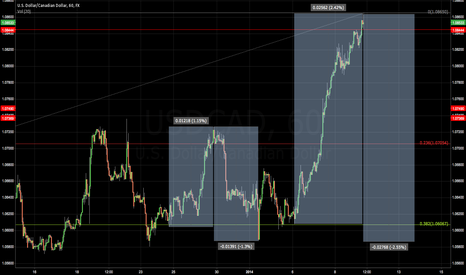 USDCAD: I am still short on USDCAD this will come down!