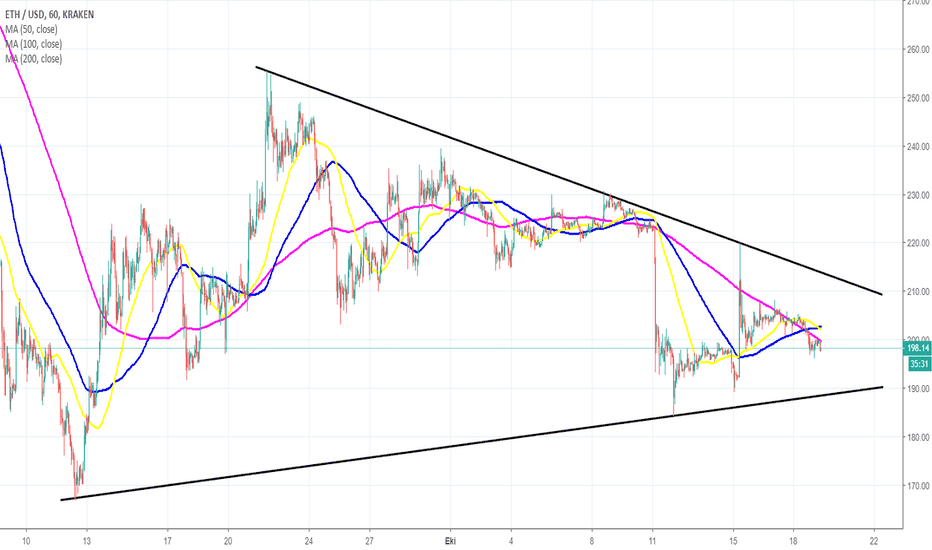 ETHUSD: ETC/USD