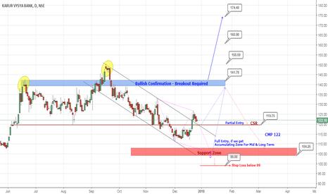 KARURVYSYA: Karur Vysya Bank Outlook :: Mid term & Long term