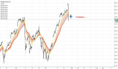 NDX: NASDAQ in for dark times...