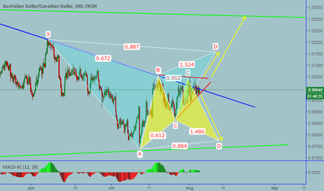 AUDCAD: AUDCAD: Bullish and bearish BAT with triangle in the middle