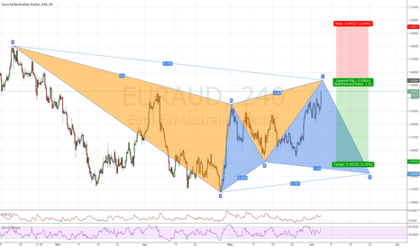 EURAUD: Bearish Gartley EURAUD H4