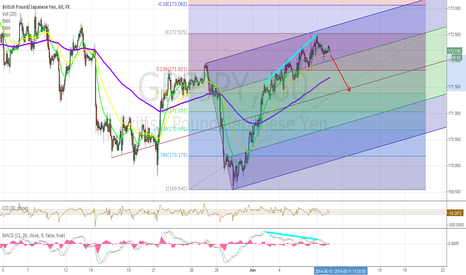GBPJPY: Analyst GBPJPY on 10-6-2014