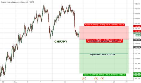 CHFJPY: Цена находится в широкой коррекции