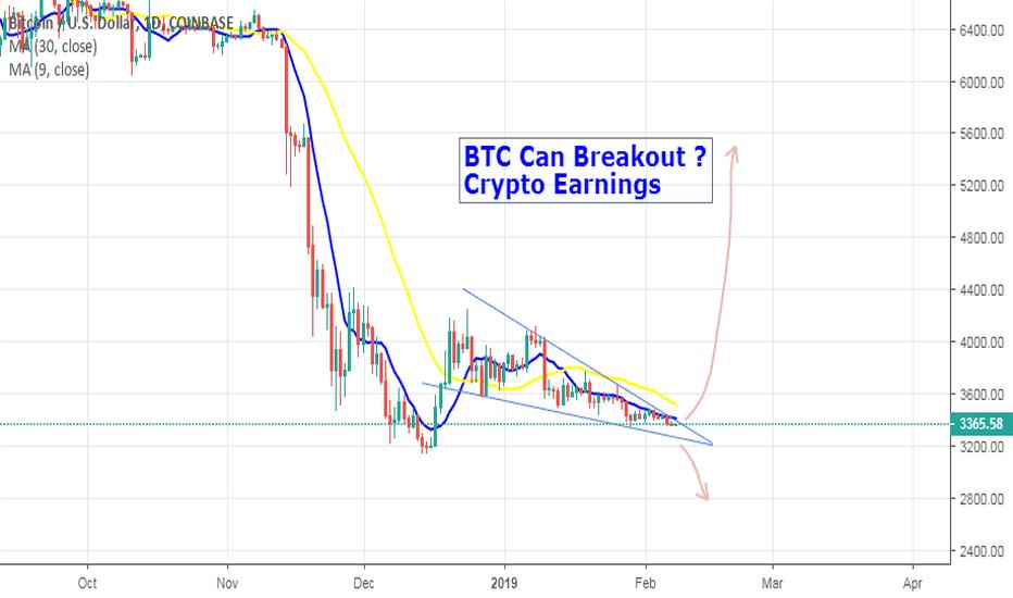 BTCUSD: BTC Can Breakout ?