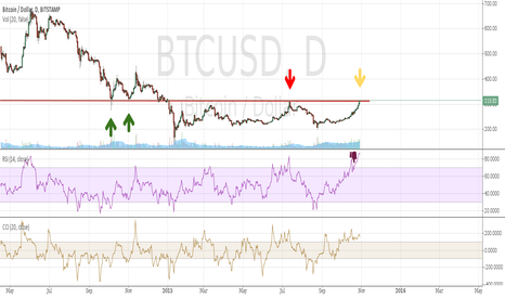 BTCUSD: Potential Trend Change at Long Term Support/Resistance