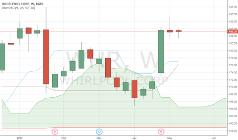 WHR: Price still without trend this week (until now at least)