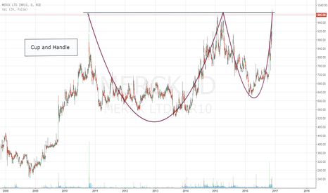 MERCK: Merck Ltd- Cup and Handle-Cup and Handle Pattern-Buy Opportunity