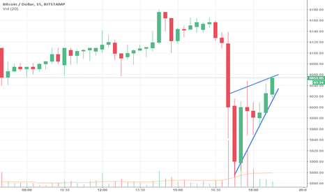 BTCUSD: Nice short oppurtunity on Bitcoin