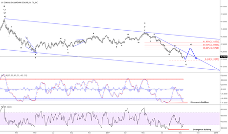 USDCAD: USD/CAD - Wave 1/ is expected to complete near 1.1925