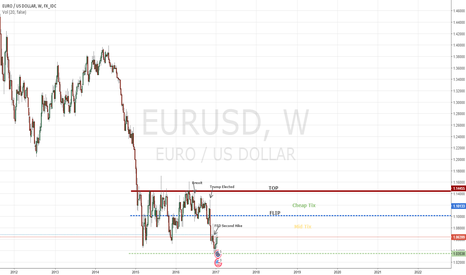EURUSD: MID TERM Short Ticket Levels