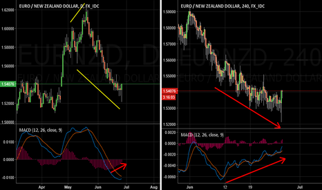 EURNZD: EURNZD Ready for a bullish move?