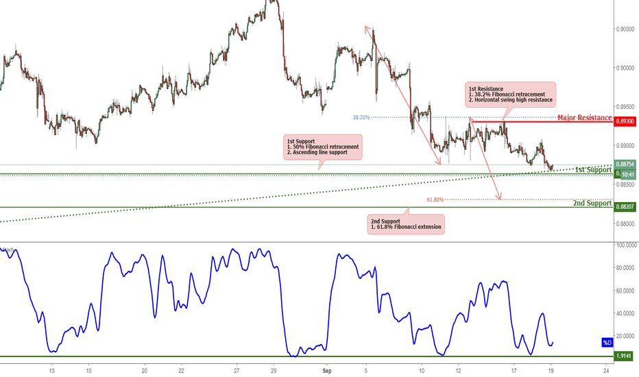 EURGBP: EURGBP Testing Support, Potential For A Bounce