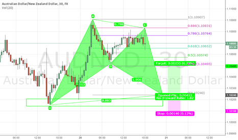 AUDNZD: Bat pattern
