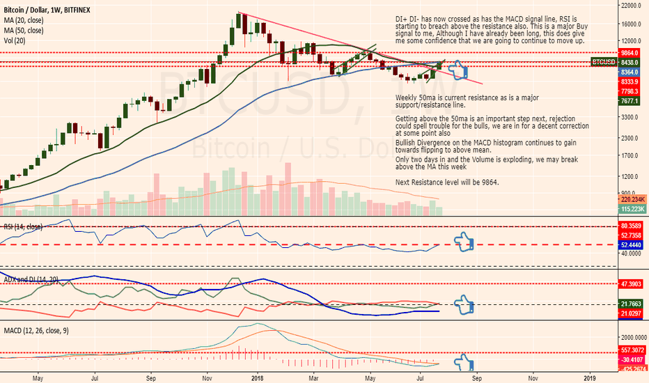 BTCUSD: Triple buy Signal on the Weekly has occurred, Moon boots engaged