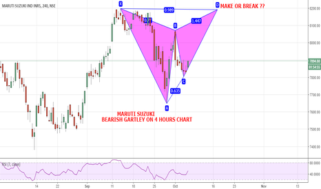 MARUTI: MARUTI SUZUKI --- BEARISH GARTLEY ON 4 HOURS CHART