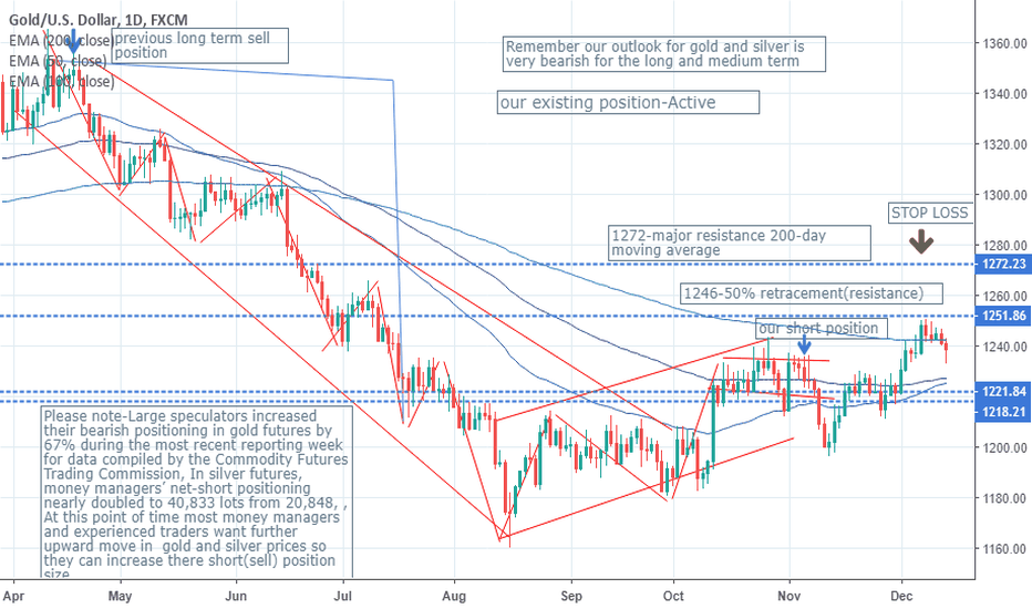 XAUUSD: HOW MUCH PATIENCE DO YOU HAVE?