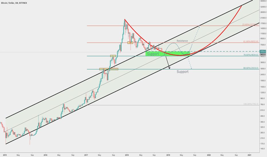 BTCUSD: Bitcoin point of NO Return