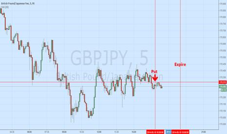 GBPJPY: 30min strategy entry on 5min