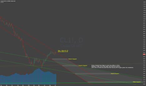 CL1!: Oil Bear Resumption