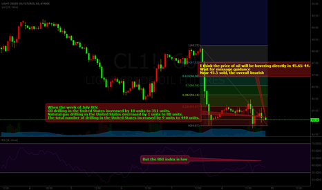 CL1!: OLI:will be hovering directly in 45.65-44.8