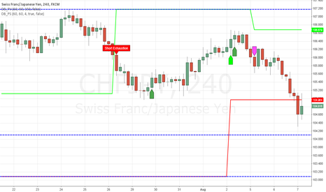 CHFJPY: Possible Break-down for CHF/JPY - Updated
