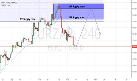 EURZAR: EUR/ZAR H4 SZ