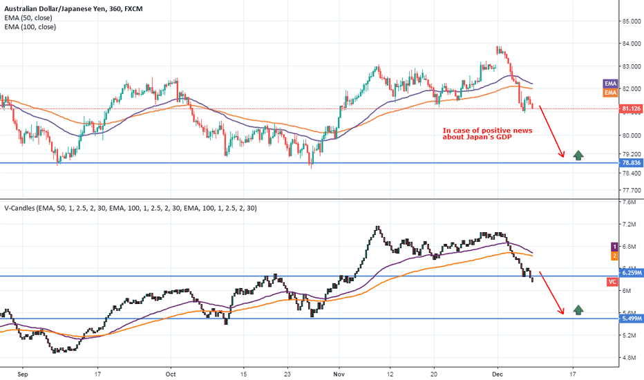 AUDJPY: AUDJPY Sell Opportunity - Volume Candles on TradingView!
