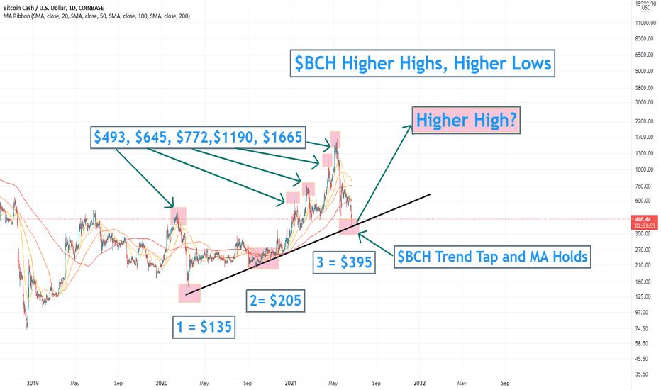 bitcoin cash tradeview